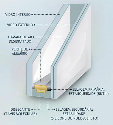 vidro-duplo-insulado-como-é-feito