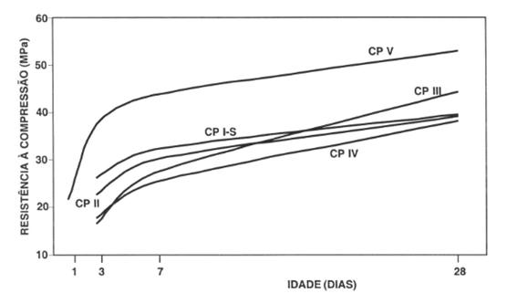 Gráfico_Resistência_Compressão_Cimentos