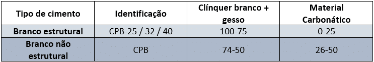 Tabela_Cimento_Branco