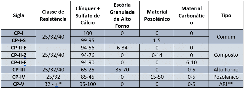 Tabela_Tipos_de_Cimento