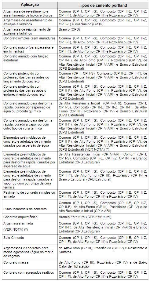 Tabela_Aplicação_para_Cimentos